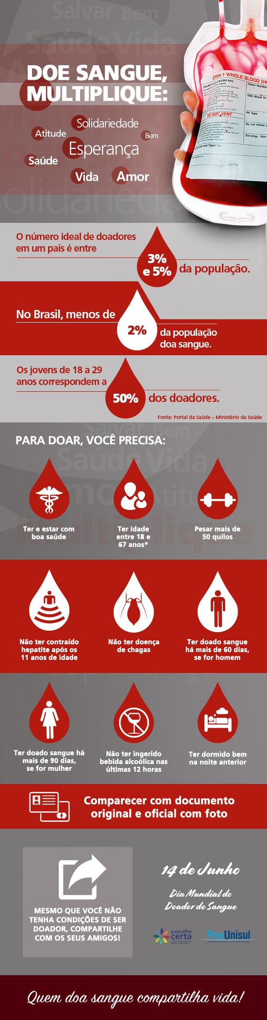 infografico_dia_doador_sangue_prevunisul